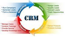 CRM flow diagram